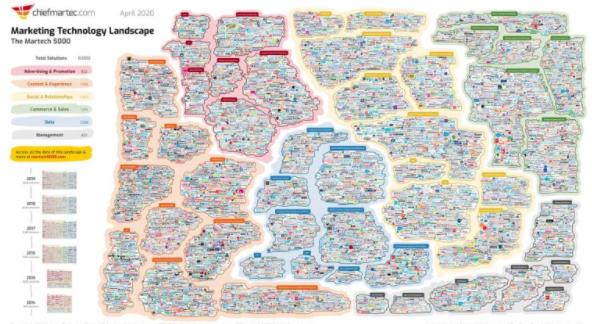 Flame en el Scott Brinker's 2020 Marketing Technology Landscape